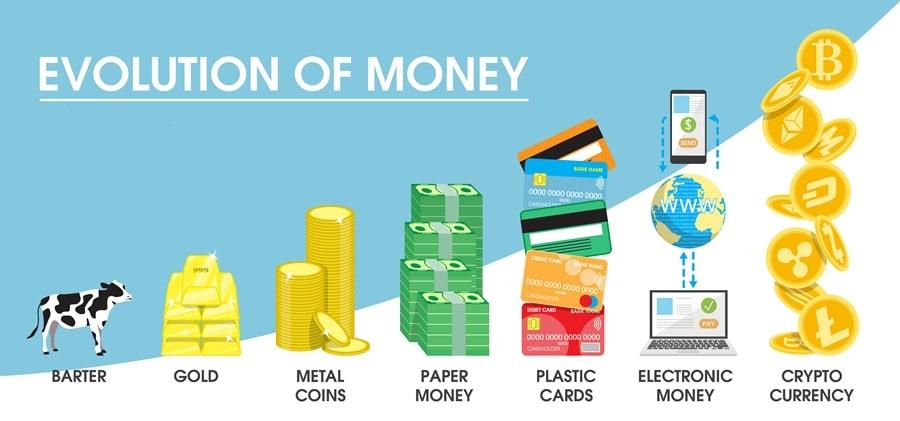 Sự phát triển của tiền