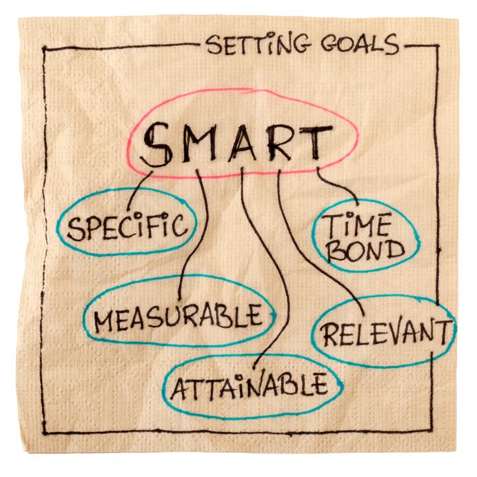 Mục tiêu SMART - Cụ thể, Có thể đo lường, Có thể đạt được, Có liên quan, Trái phiếu thời gian
