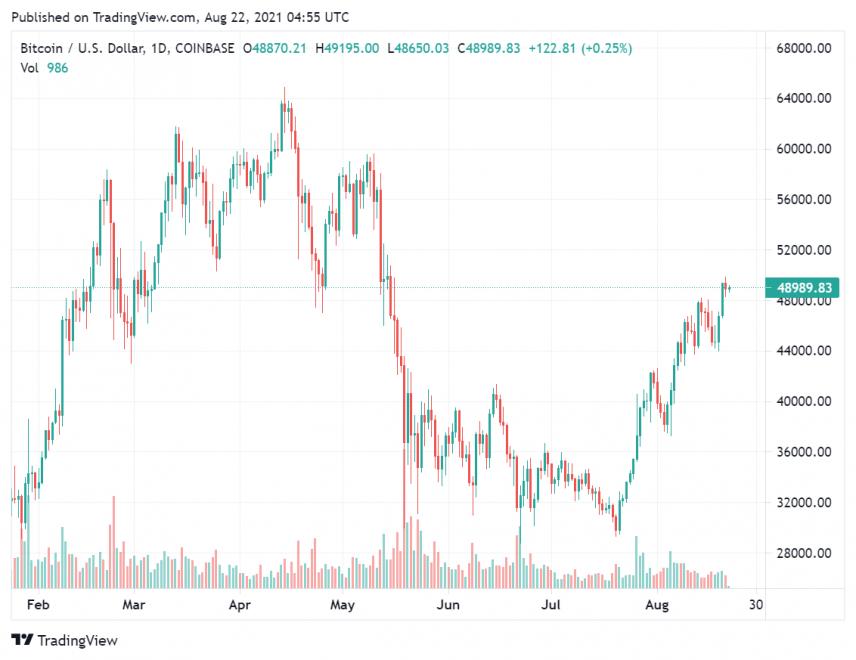 Khi nào Mỹ có được ETF Bitcoin được chờ đợi từ lâu?