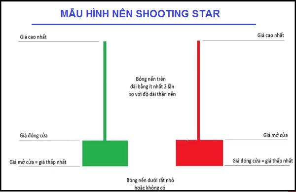 Nến Shooting Star