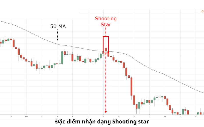 Shooting Star - Sao Đổi Ngôi