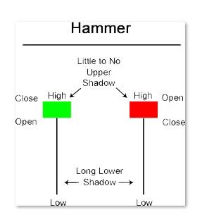 ViMoney - Hammer Candlestick 1.jpg