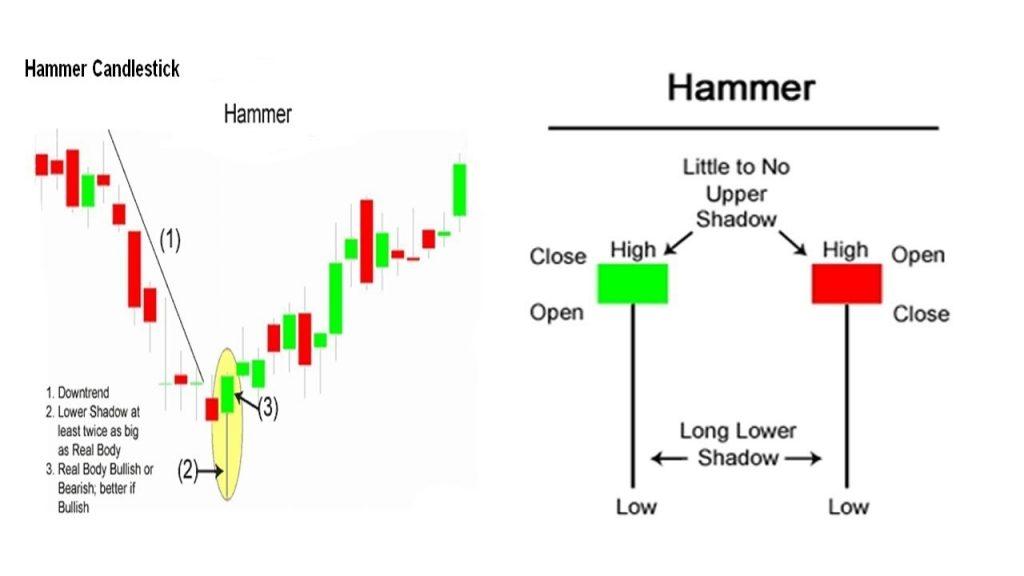 ViMoney - Hammer Candlestick 3.jpg