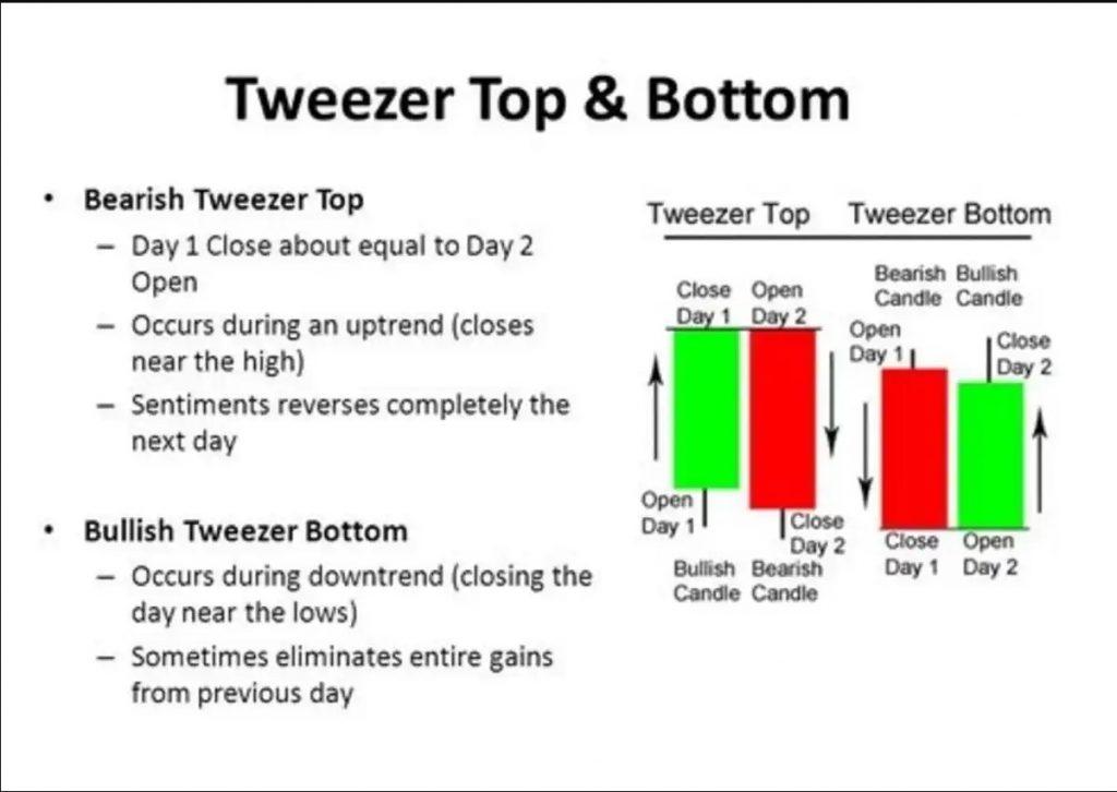 ViMoney - Tweezer Tops - Tweezer Bottoms 1.jpg