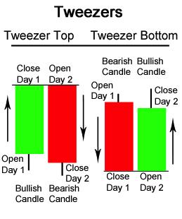 ViMoney - Tweezer Tops - Tweezer Bottoms 2.jpg