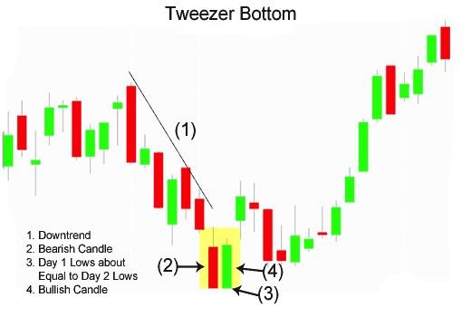 ViMoney - Tweezer Tops - Tweezer Bottoms 3.jpg