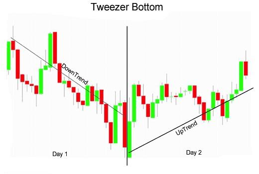 ViMoney - Tweezer Tops - Tweezer Bottoms 4.jpg