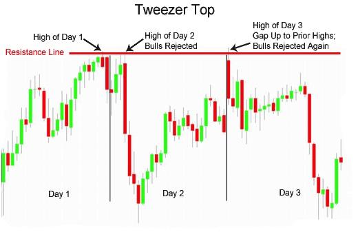 ViMoney - Tweezer Tops - Tweezer Bottoms 5.jpg