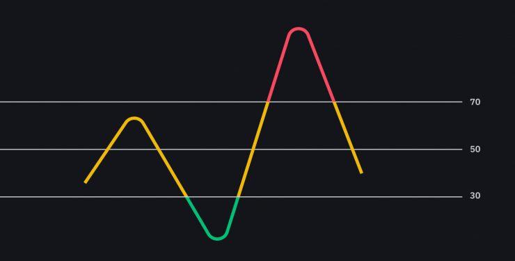 Sức mạnh tín hiệu biểu đồ - Power Signal