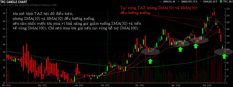 ViMoney - vung hanh dong - TAZ 5.jpg