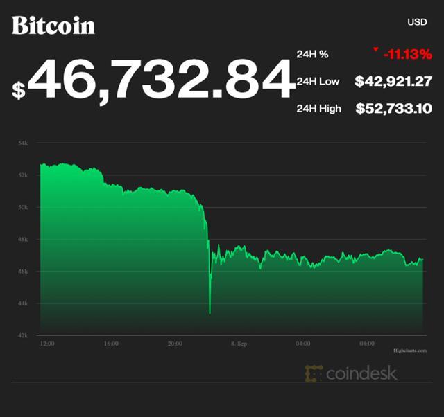 Bitcoin giảm giá Ảnh 1