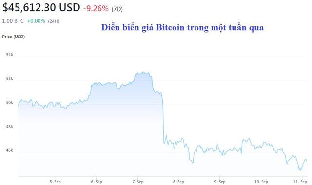 USD tăng mạnh, vàng và Bitcoin lao dốc - Ảnh 2.