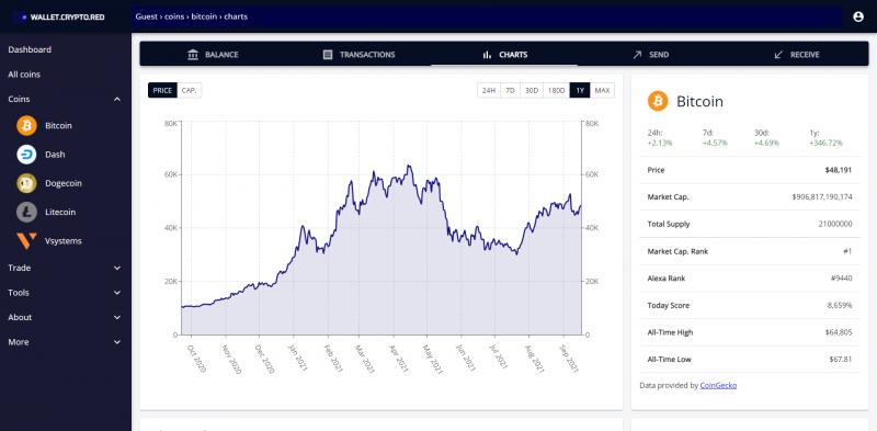 Wallet Crypto Red cho phép giao dịch Bitcoin (BTC) một cách liền mạch