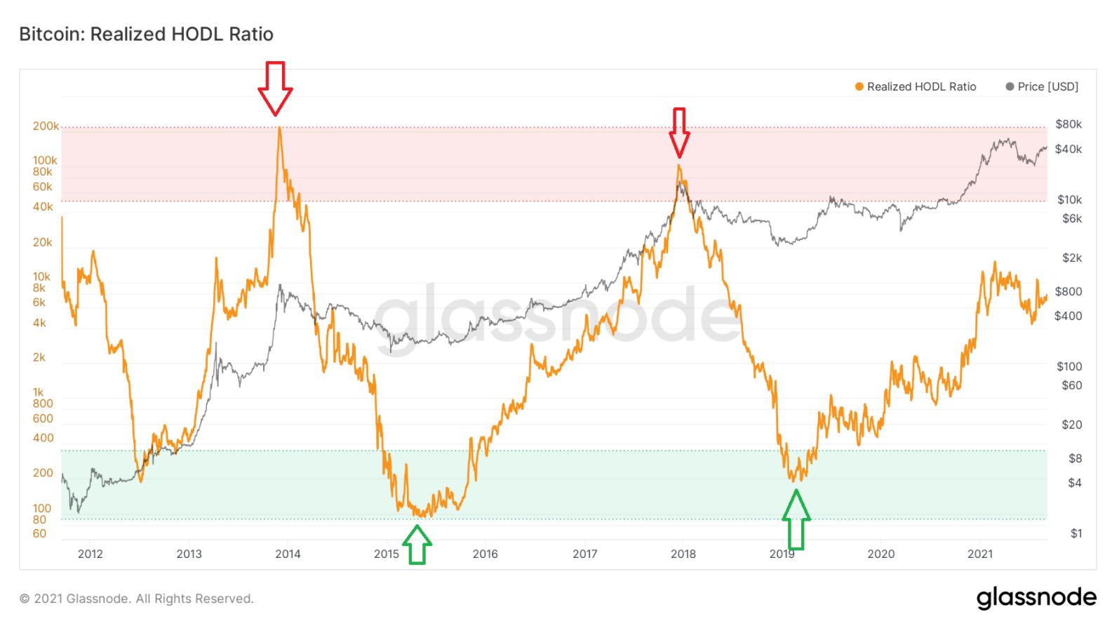 Bitcoin vẫn chưa đạt đỉnh - Chỉ báo HODL Ratio