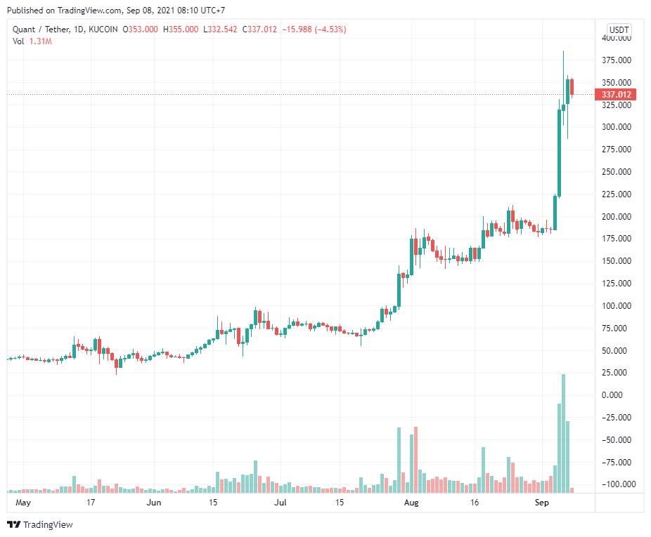 3 lý do khiến giá Quant (QNT) tăng 117% trong một tuần