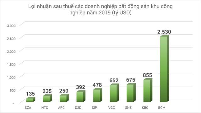 Bất động sản công nghiệp Hải Dương giữ lợi thế - Ảnh 1.