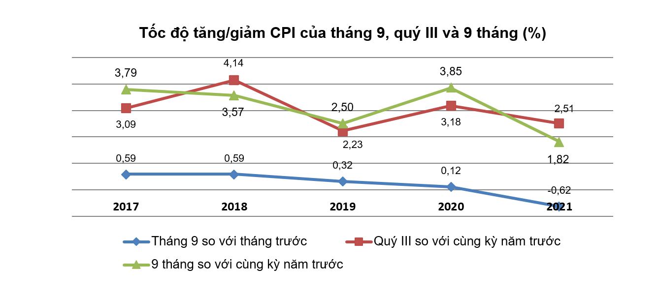 CPI tháng 9 giảm 0,62% do hàng loạt chính sách hỗ trợ người dân
