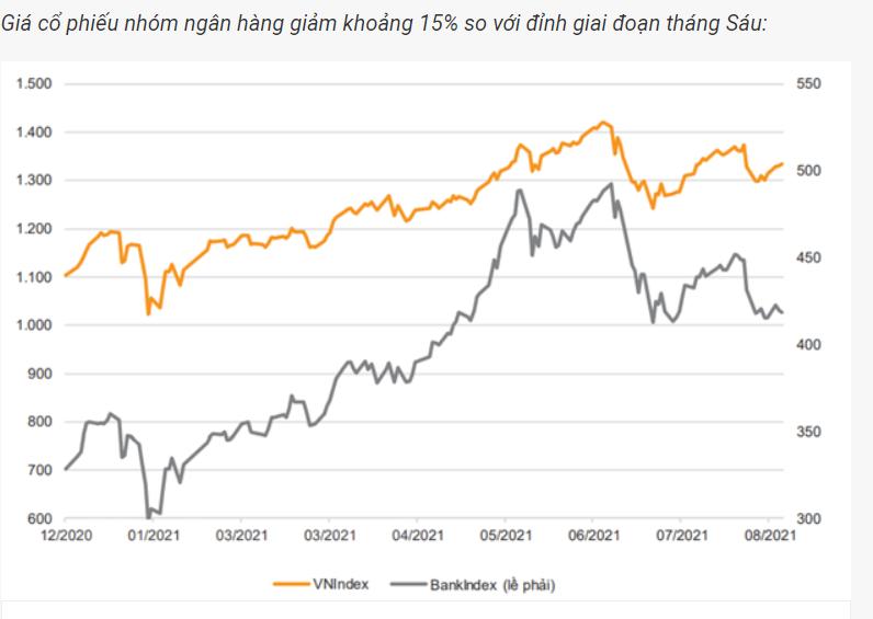 Có nên đầu tư vào cổ phiếu ngân hàng khi nền kinh tế mở cửa trở lại? - hình 1