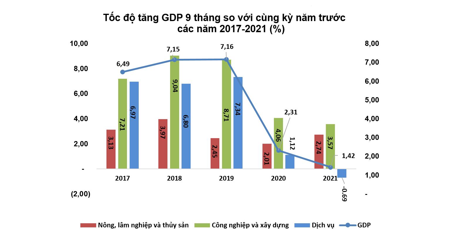 GDP quý 3 âm 6,17%, mức giảm lớn nhất trong lịch sử