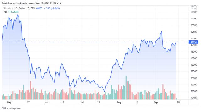 Biểu đồ giá BTCUSD cho ngày 18/09/2021 - TradingView