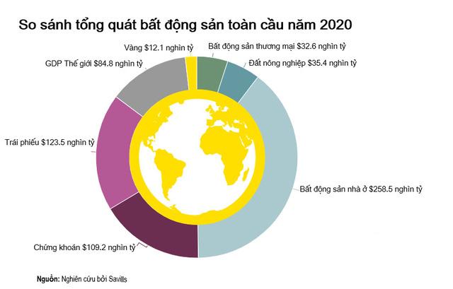 Những con số đáng ngạc nhiên về bất động sản nhà ở toàn cầu - Ảnh 1.