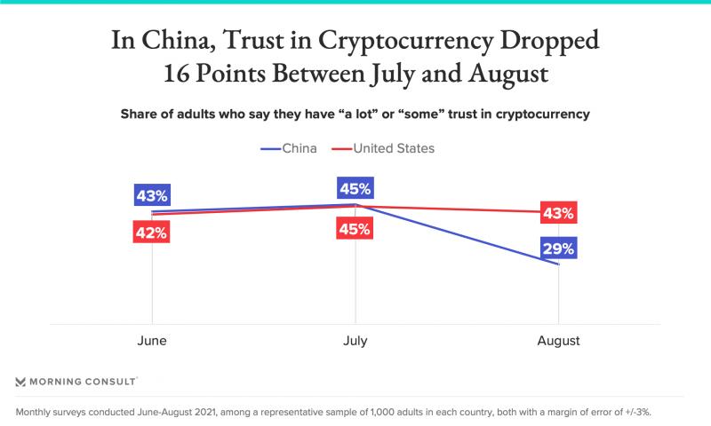 Niềm tin vào tiền điện tử đang sụt giảm ở Trung Quốc