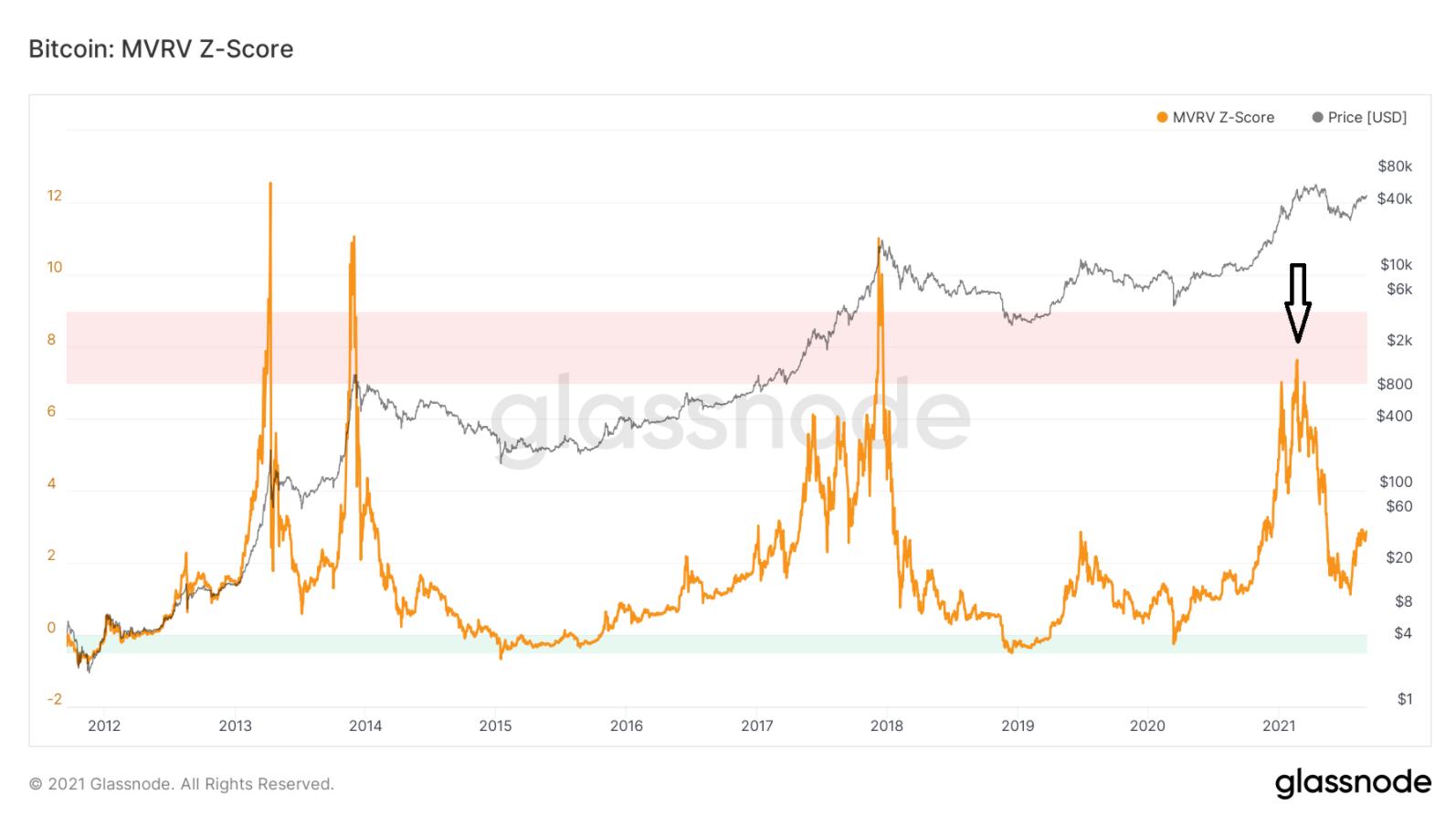 Bitcoin vẫn chưa đạt đỉnh - Chỉ báo MVRV Z-Core
