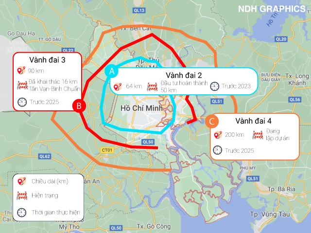 Thủ tướng Chính phủ đã giao 5 địa phương xây dựng đường vành đai 4 tại TP.HCM - Ảnh 1.