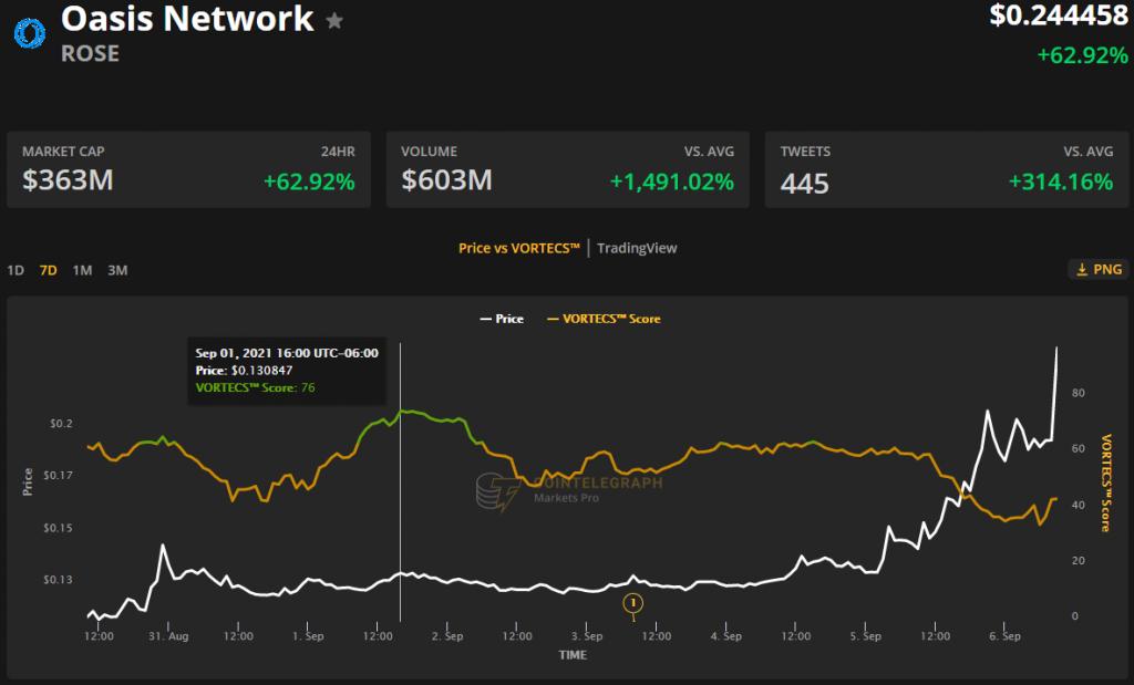 Top 3 Altcoin tăng mạnh khi Bitcoin cán mốc $52.000