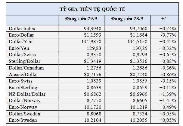 USD trực tiếp lên mức cao nhất trong một năm - Ảnh 1.