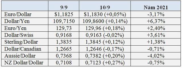 USD tăng mạnh, vàng và Bitcoin lao dốc - Ảnh 1.