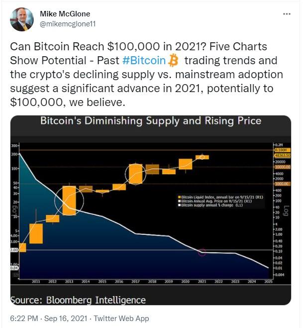 Mike McGlone: Bitcoin có khả năng tăng lên 100.000 USD trong năm 2021