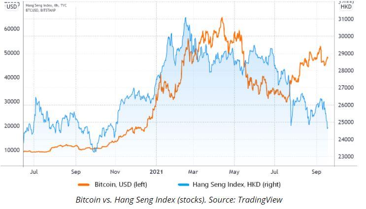 Bitcoin có thể an toàn trước cuộc khủng hoảng thị trường chứng khoán