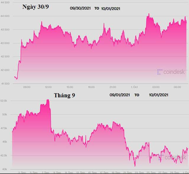 Giá vàng, USD và Bitcoin sẽ như thế nào trong thời gian tới?  -Ảnh 3.