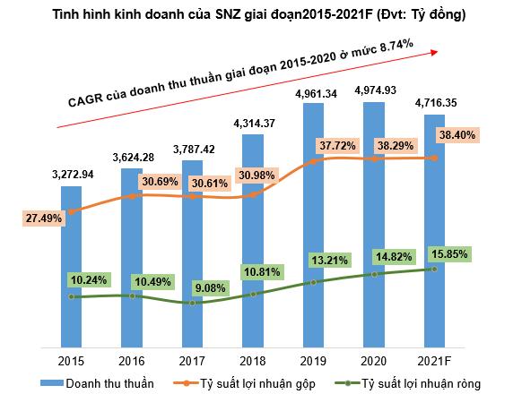 SNZ - Tiềm năng tăng giá - Kết quả kinh doanh giai đoạn 2015 - 2021