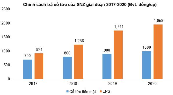 SNZ - Tiềm năng tăng giá - Cổ tức từ 2017 - 2020