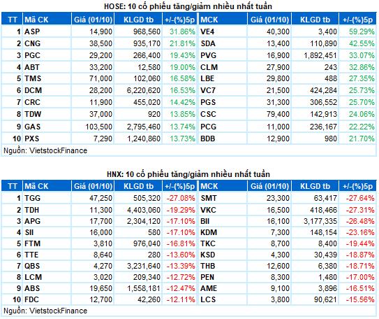 Tổng kết Chứng khoán tuần 27/9 - 01/10/2021 - hình 1 - Top 10 cổ phiếu tăng/giảm nhiều nhất
