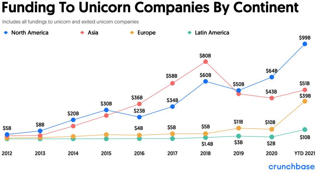 Tài trợ cho các công ty Unicorn theo các châu lục từ 2012 đến tháng 9 năm 2021