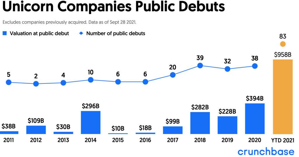 Các công ty Unicorn IPO từ năm 2011 đến tháng 9 năm 2021