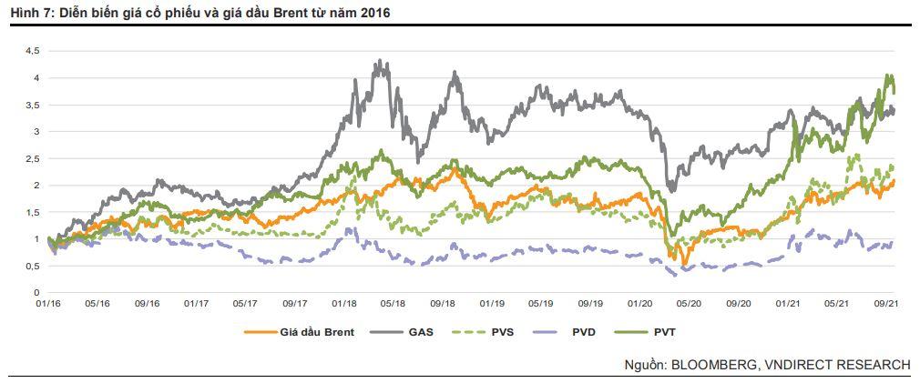 Diễn biến giá cổ phiếu dầu khí và giá dầu Brent từ năm 2016