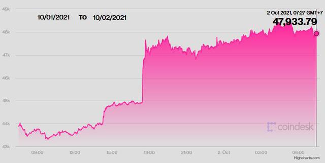 Bitcoin và USD đều thăng hoa, tiền kỹ thuật số được dự báo sẽ tiếp tục tăng mạnh - Ảnh 3.