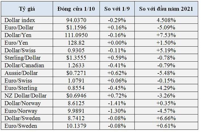 Bitcoin và USD đều thăng hoa, tiền kỹ thuật số được dự báo sẽ tiếp tục tăng mạnh - Ảnh 2.