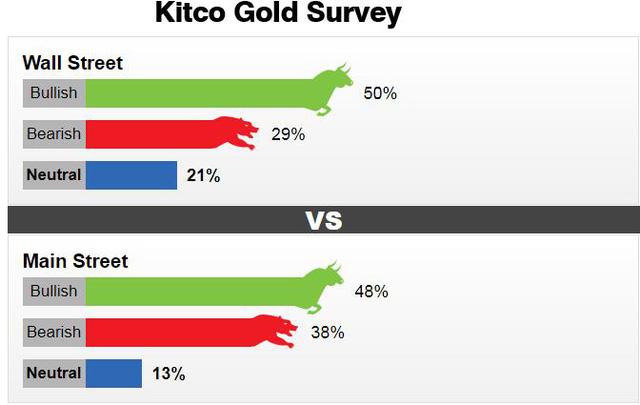 Giới đầu tư và phân tích dự báo giá vàng tuần đầu tháng 10 như thế nào?  -Ảnh 2.