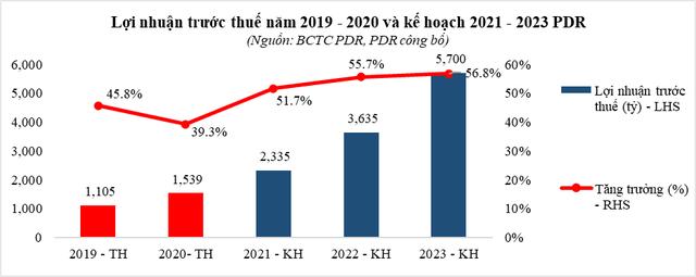 PDR - những dự án đặc biệt tạo ra dòng tiền trong tương lai gần - Ảnh 2.