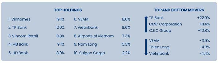 """Cổ phiếu """"ngân hàng"""" dẫn đầu xu hướng tăng lợi nhuận của PYN Elite Fund trong tháng 9"""