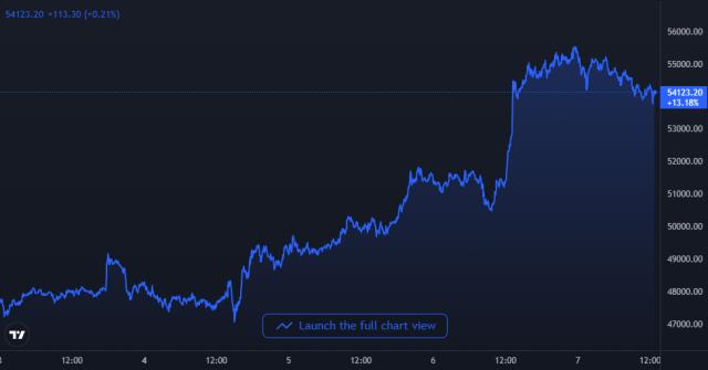 Netflow của thợ đào tăng đột biến, biểu đồ giá Bitcoin