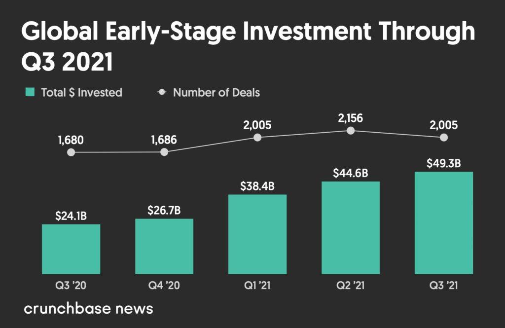 Khối lượng đô la mạo hiểm giai đoạn đầu toàn cầu từ quý 3 năm 2020 đến quý 3 năm 2021
