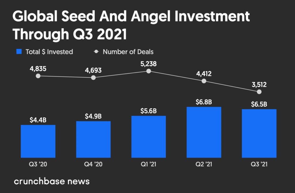 Khối lượng đô la mạo hiểm giai đoạn hạt giống toàn cầu từ quý 3 năm 2020 đến quý 3 năm 2021