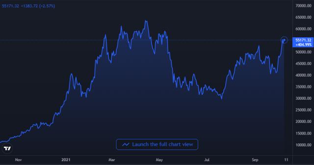 Mặc dù giá Bitcoin tăng, Google Xu hướng thể hiện sự quan tâm vẫn ở mức thấp - hình 3 Biểu đồ giá Bitcoin