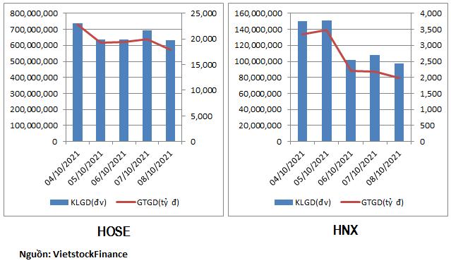 Dòng tiền tuần 04 - 08/10/2021 ưu tiên cổ phiếu giấy và cổ phiếu than - hình 2
